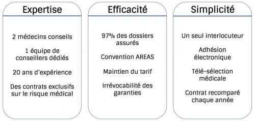 Assurance de pr t immobilier et maladie - Questionnaire sante assurance pret immobilier ...
