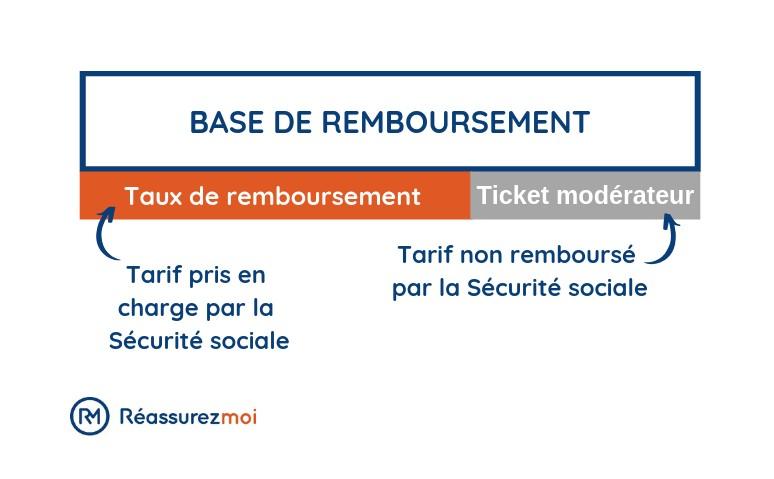 comment choisir haute qualité mode la plus désirable La Base de remboursement de la Sécurité sociale (BRSS)