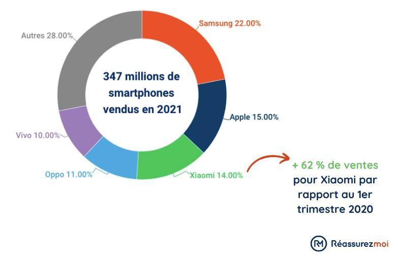 parts de ventes de smartphones en 2021