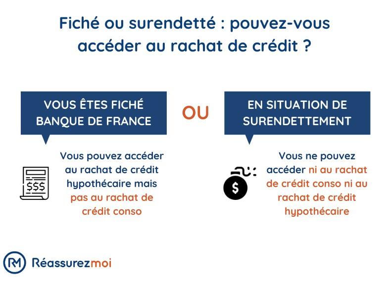 accessibilite rachat de credit