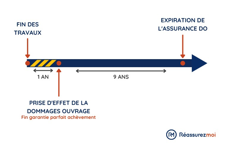 prise effet assurance dommages ouvrage