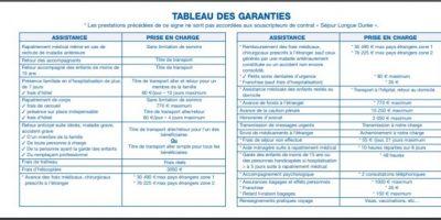 Conditions générales assurance voyage GMF